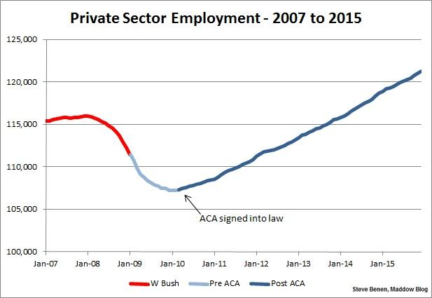 Obamacare and Jobs